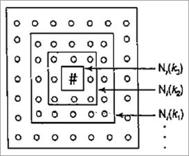 Kohenen Self Organising Feature Maps