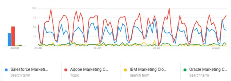 SalesforceMktg Cloud Vs Others graph