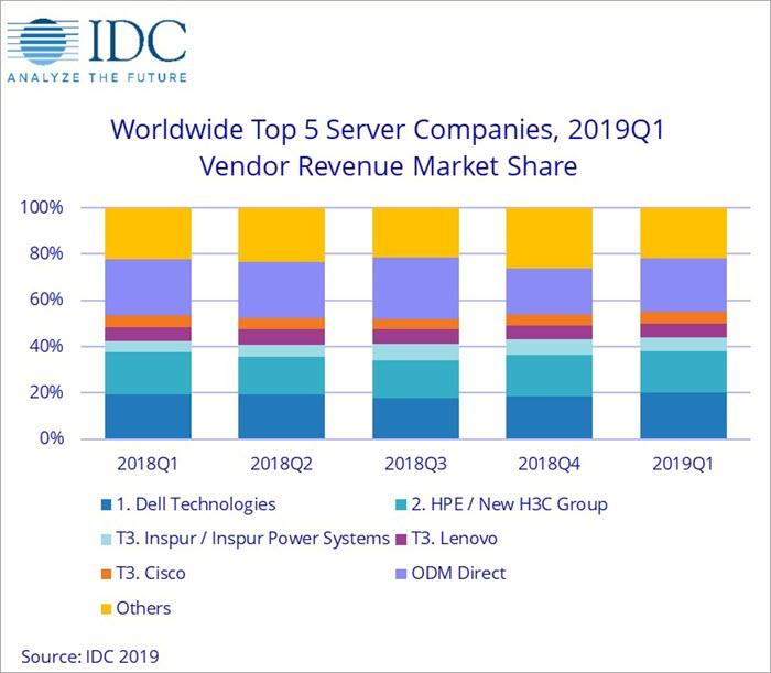 TFTP-server-market-share