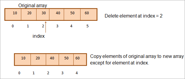 Using another array diagram