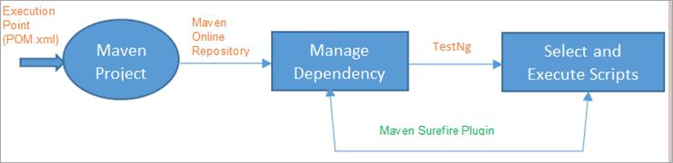 Work Flow using Maven Surefire Plugin