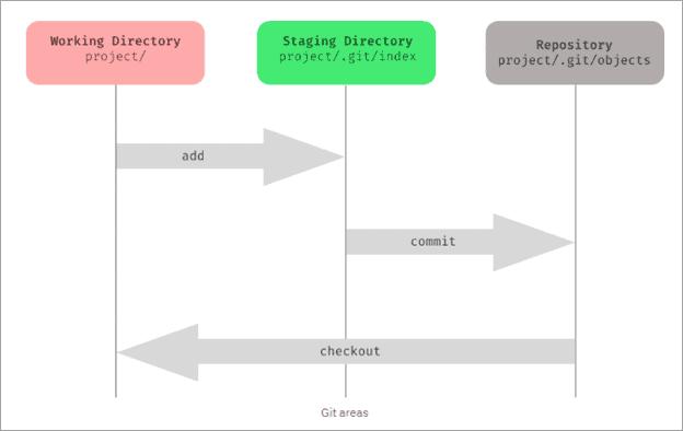 Git Areas