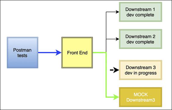Postman to create Mock servers