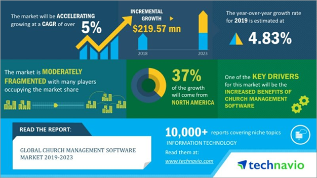 Stats on Church Management Software market
