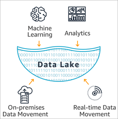 Data Lake flat architecture for storing data