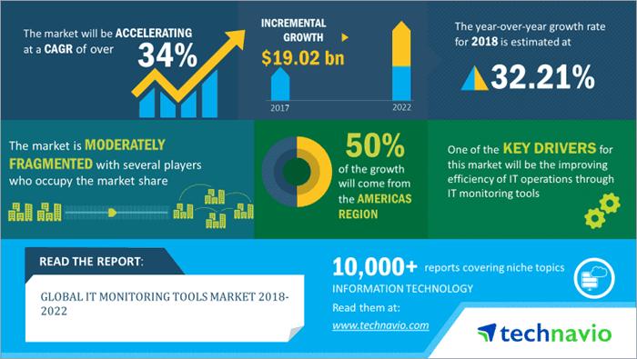 Global IT monitoring tools Market 2018-2022