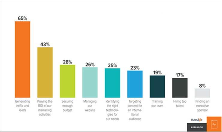 Top Marketing Challenges