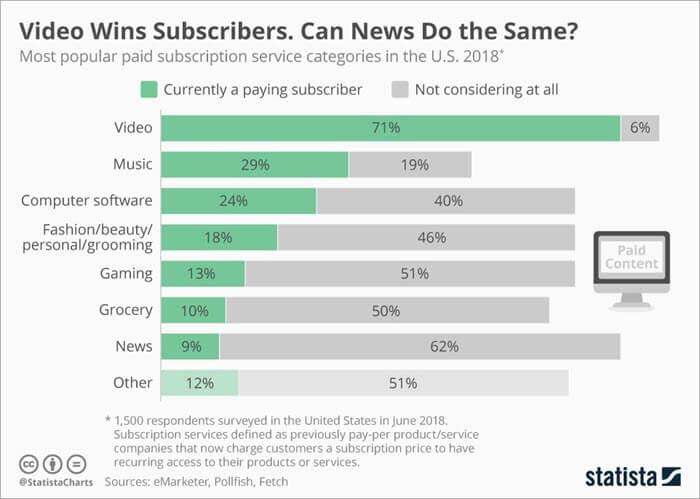 Top Online Subscription Sources
