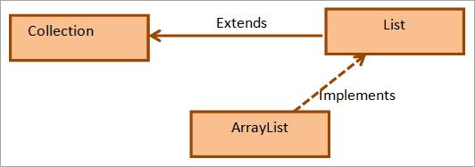 Hierarchy for the ArrayList class