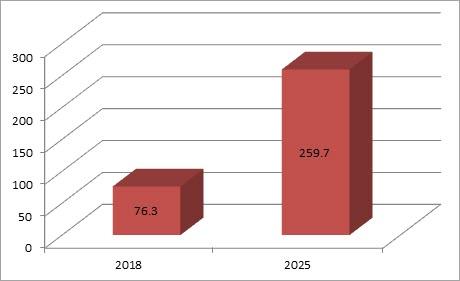Stats on IP Blocker Market Size