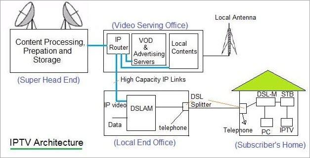 Internet TV architecture