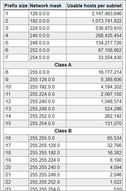 IPV4 subnet list