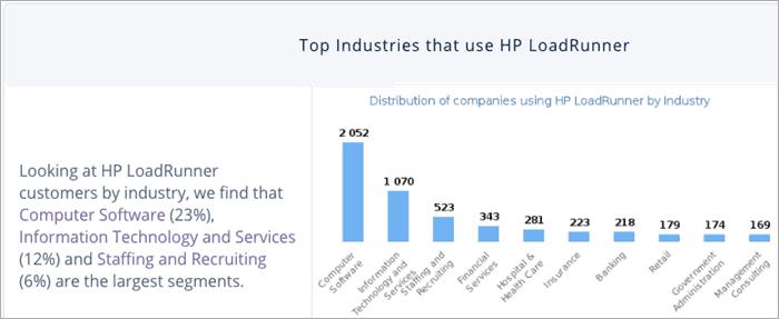 Top Industries using HP LoadRunner
