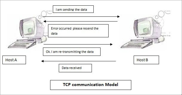 TCP communication model