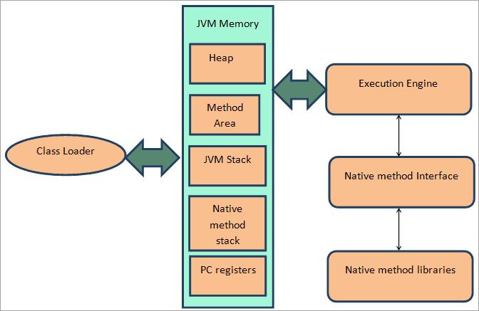 Various parts of a JVM