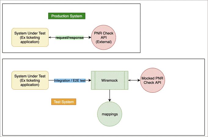 Wiremock Concepts