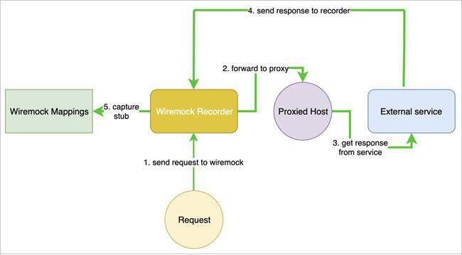 Wiremock- Recorder concept