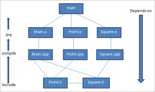 dependency chart