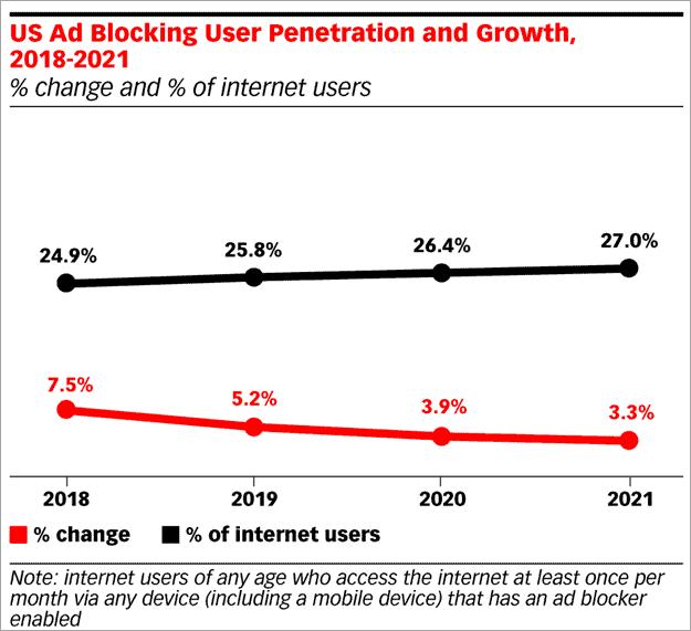 Adblocker usage report