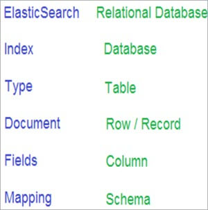 Type in an Elastic search