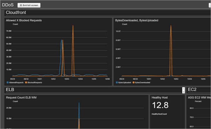 Amazon-waf-monitoring-dashboard