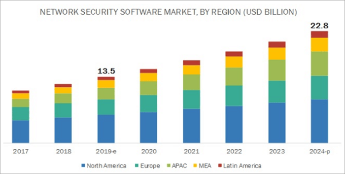 Stats on Network Security software market