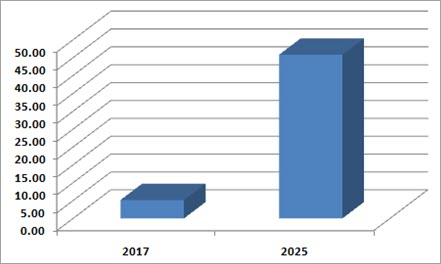 Estimated Global Scheduling Software Market Size 2017 - 2025