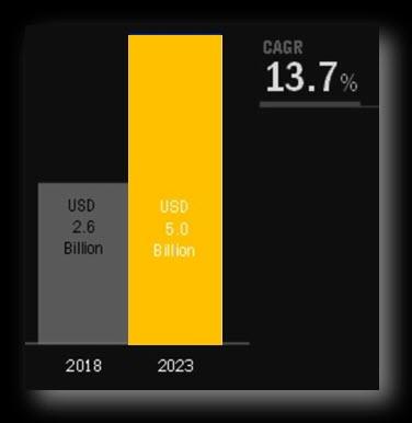 Growth of Load Balancer Software Market (2018 – 2023)