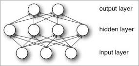 Neural network input-output diagram