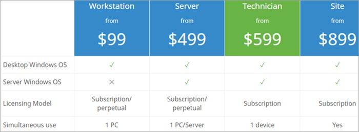 Paragon Software Hard Disk Manager Pricing