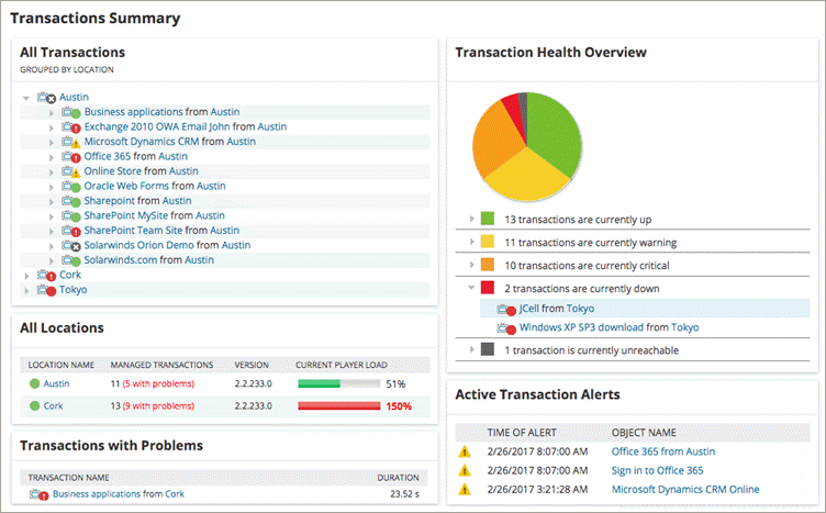 SolarWinds Website Monitoring