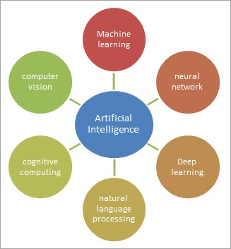 Sub-fields of Artificial Intelligence
