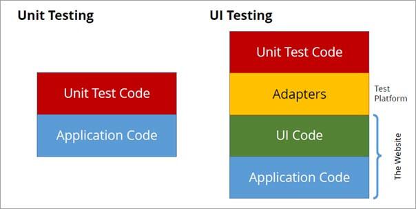 Unit and UI Testing