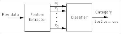 Model for Pattern Recognition
