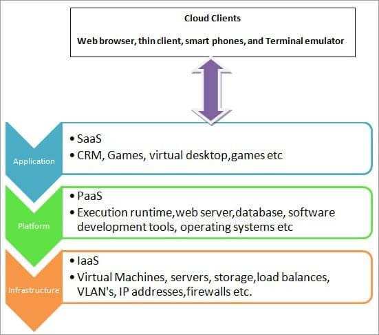 model hierarchy of cloud computing