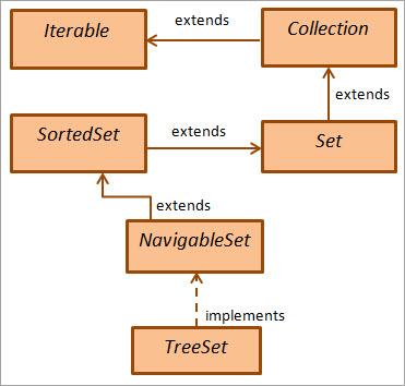 class hiearachy for TreeSet