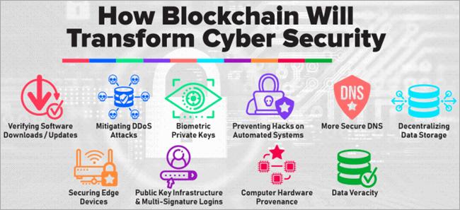Blockchain transform cyber security