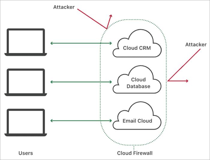 Cloud firewall