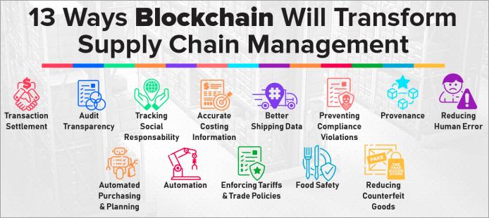 How blockchain will transform supply chain management