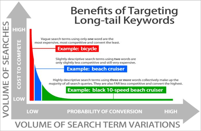 Targeting Long tail keywords