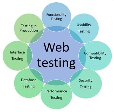 Types of website testing