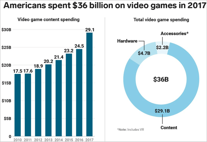 Stats on Video Games