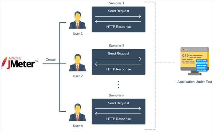 JMeter Use example