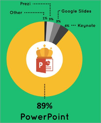 PresentationPanda