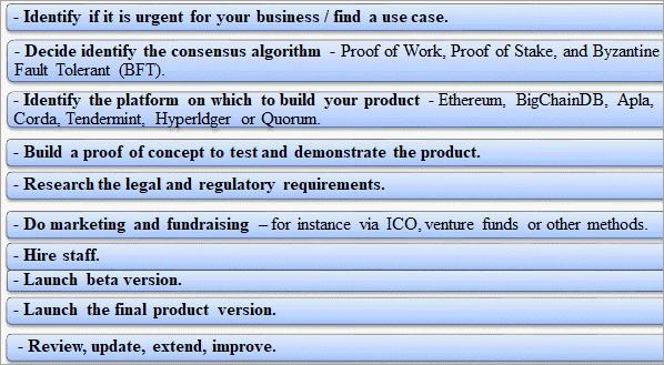 Steps for integrating blockchain