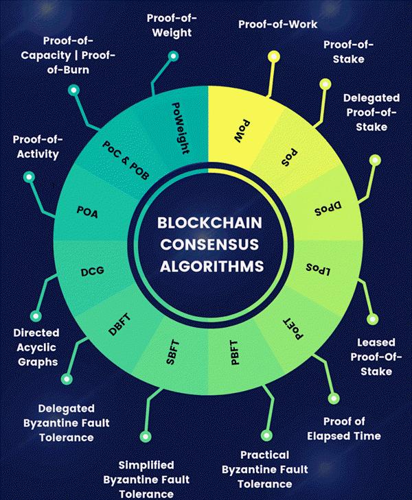 algoritmo di consenso blockchain