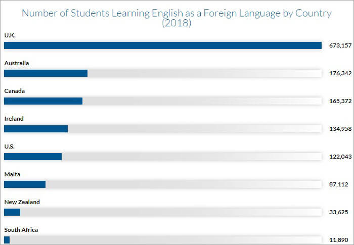 Stats on English learning students
