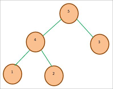 Sample Max-Heap