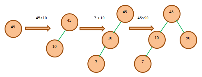 Binary Search Tree - Creation Process 1