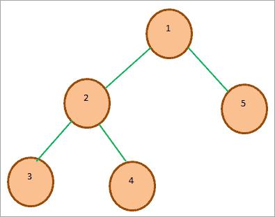 Min-Heap tree